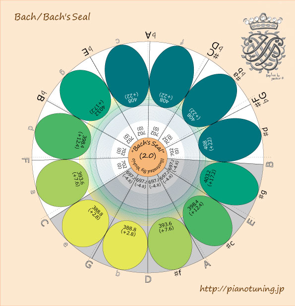 56.Bach'sSeal2013-06-17