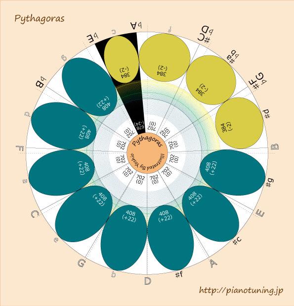 14.Pythagoras2012-06-27