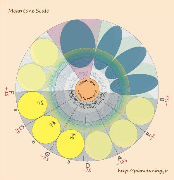 MeantoneScale
